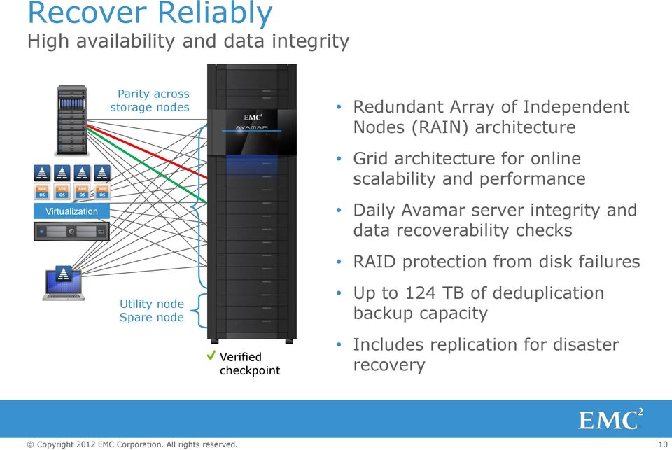 Daily Avamar server integrity and data recoverability checks RAID protection from disk failures Utility node