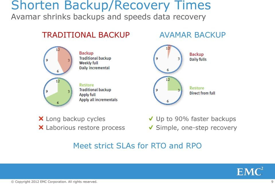 backup cycles Laborious restore process Up to 90% faster