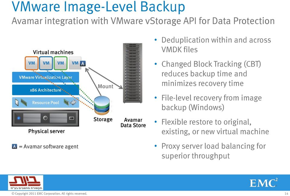 and minimizes recovery time File-level recovery from image backup (Windows) Physical server Physical server Storage Avamar Data Store