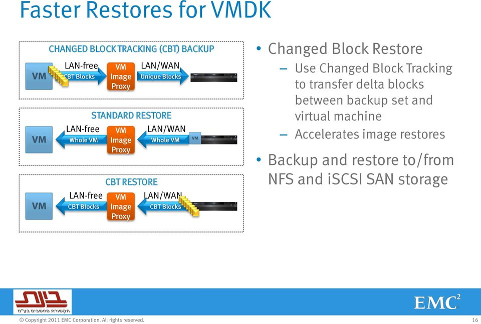 Whole VM LAN/WAN CBT Blocks Changed Block Restore Use Changed Block Tracking to transfer delta blocks between