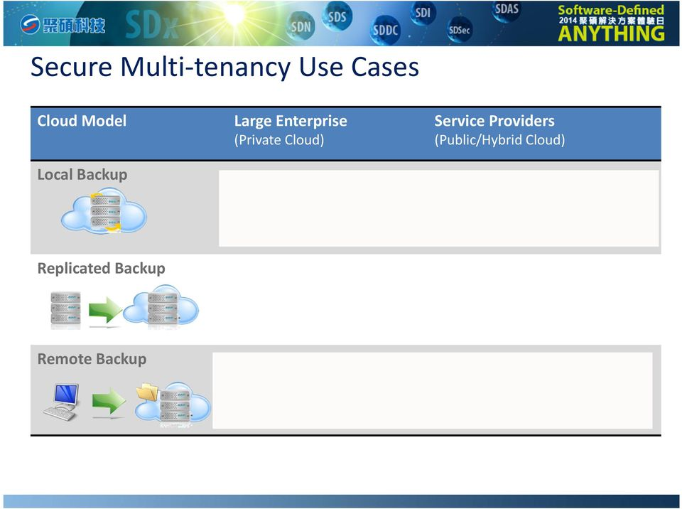 backup Example: Remote offices without local backup Service Providers (Public/Hybrid Cloud) Example: