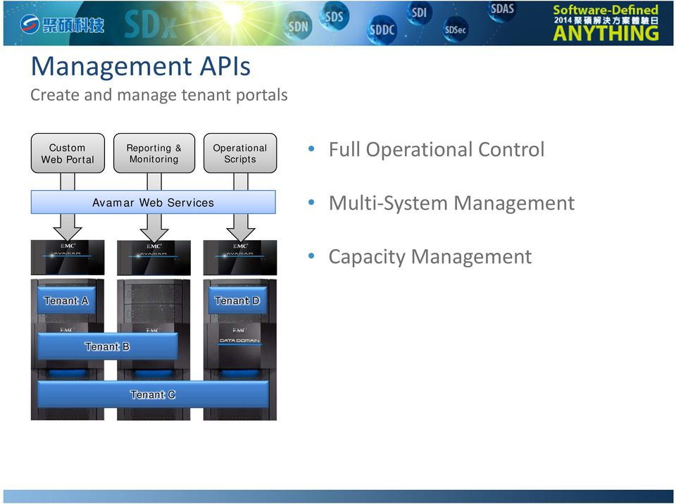 Operational Control Avamar Web Services Multi System