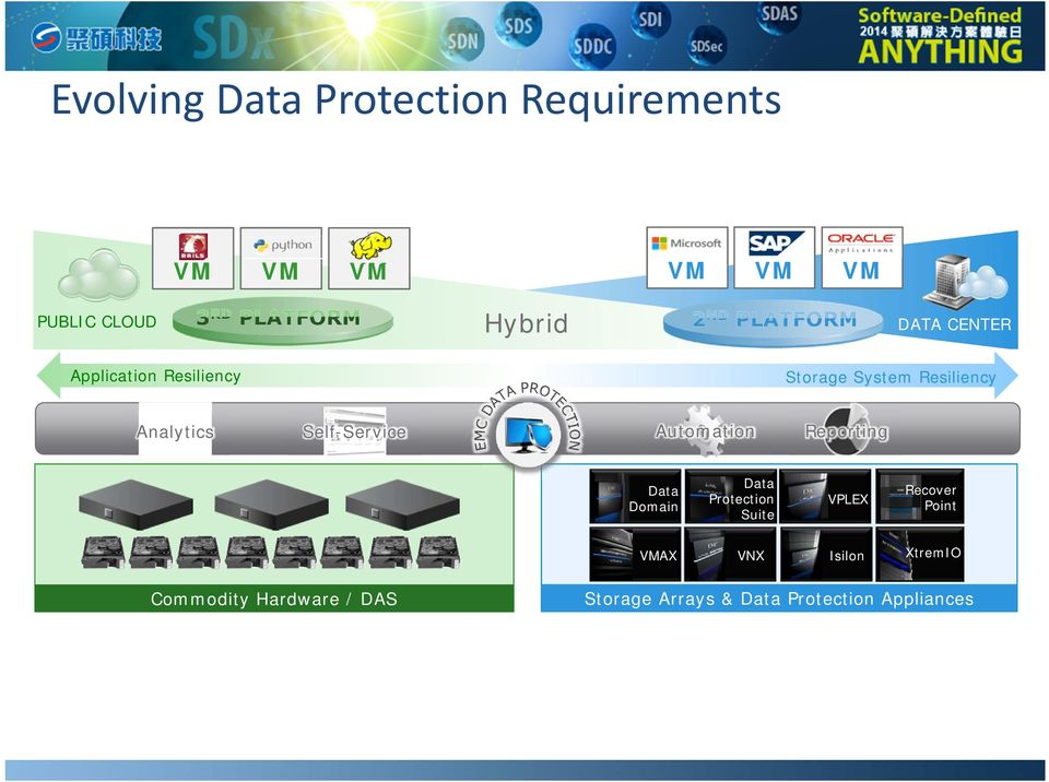 Automation Reporting Data Domain Data Protection Suite VPLEX Recover Point VMAX