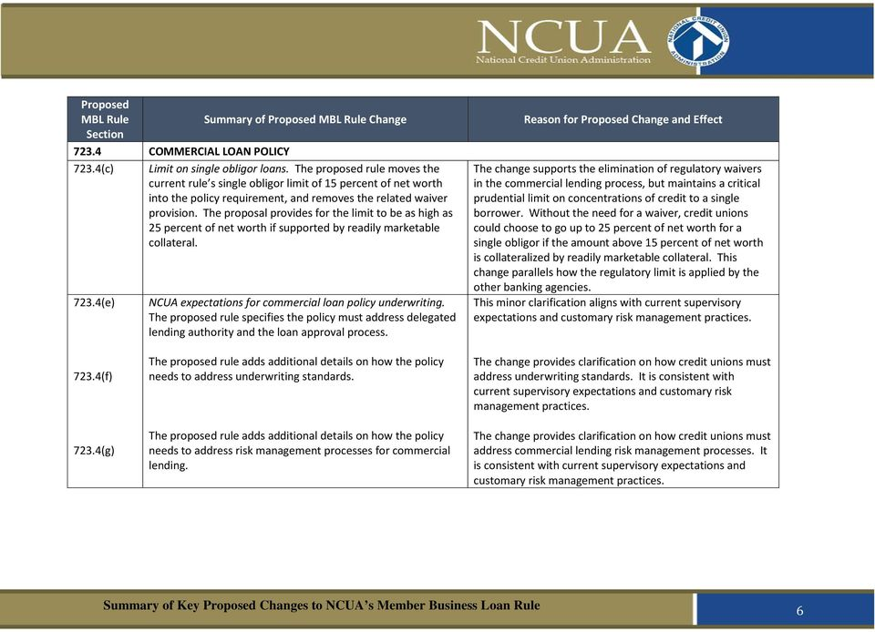 The proposal provides for the limit to be as high as 25 percent of net worth if supported by readily marketable collateral. 723.4(e) NCUA expectations for commercial loan policy underwriting.