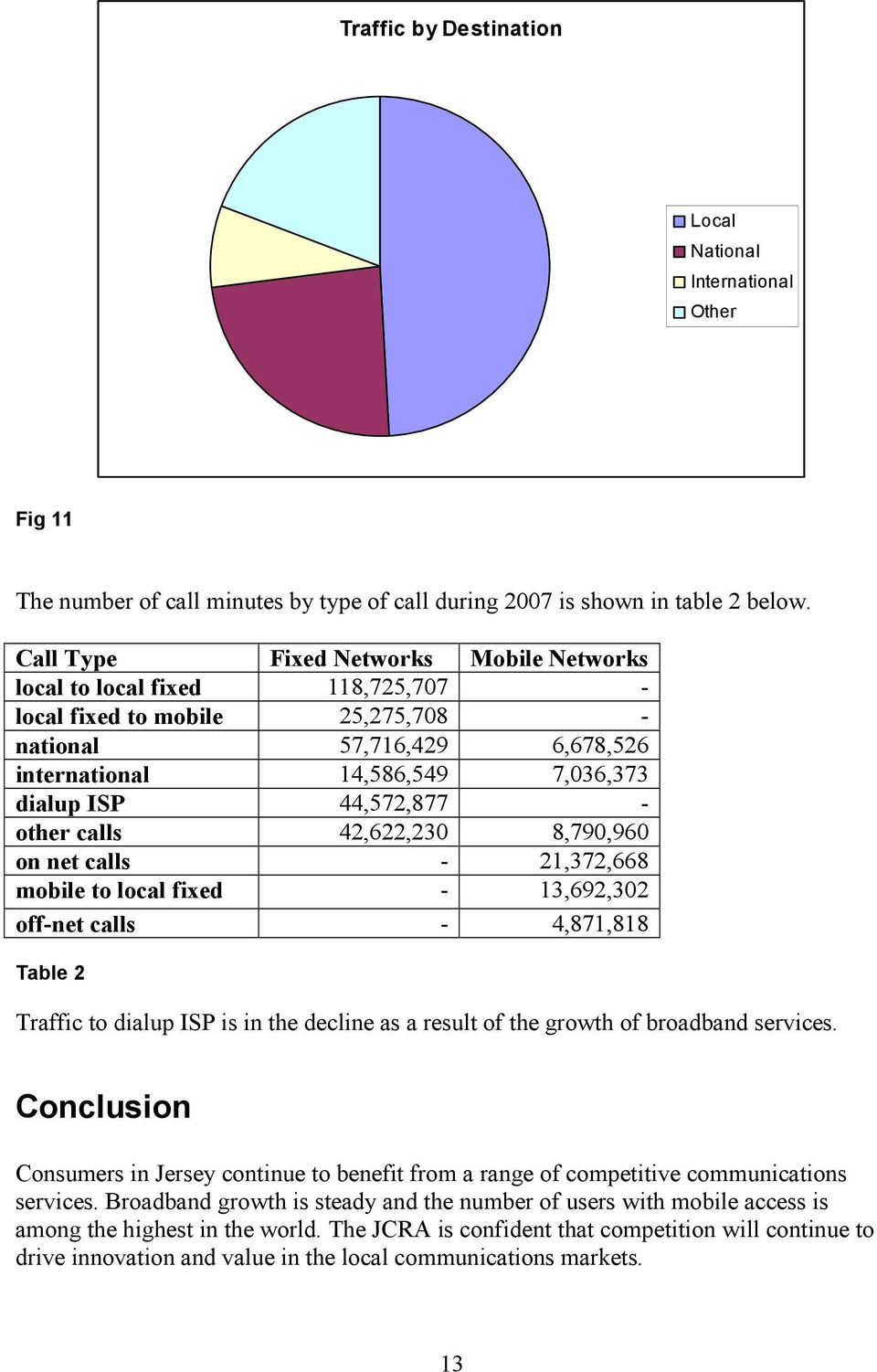 other calls 42,622,23 8,79,96 on net calls - 21,372,668 mobile to local fixed - 13,692,32 off-net calls - 4,871,818 Table 2 Traffic to dialup ISP is in the decline as a result of the growth of