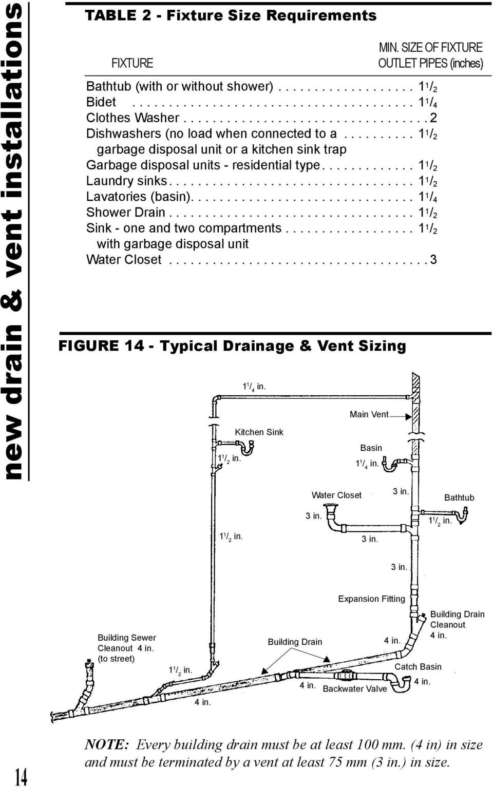 .............................. 1 1 / 4 Shower Drain...1 1 / 2 Sink - one and two compartments...1 1 / 2 with garbage disposal unit Water Closet...3 FIGURE 14 - Typical Drainage & Vent Sizing 1 1 / 2 in.