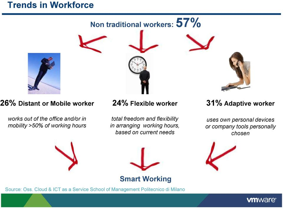working hours, based on current needs 31% Adaptive worker uses own personal devices or company tools