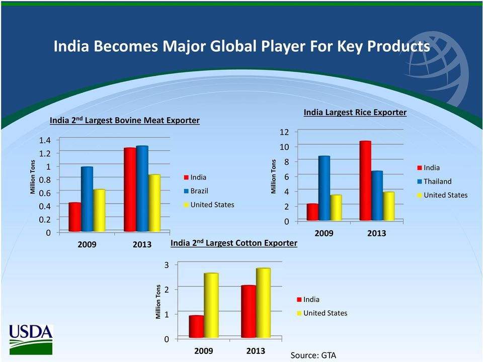 Tons 12 10 India 2 nd Largest Cotton Exporter 8 6 4 2 0 India Largest Rice Exporter 2009