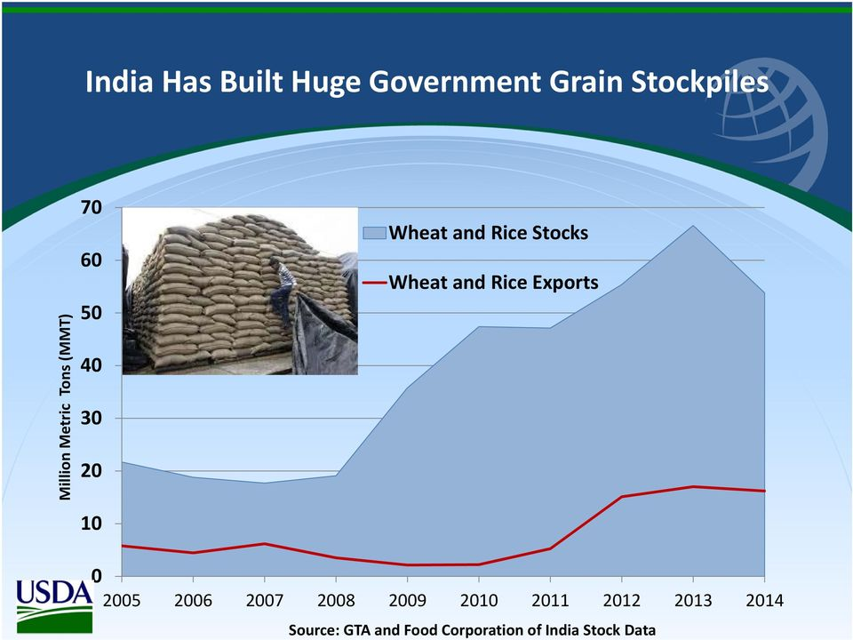 Wheat and Rice Exports 0 2005 2006 2007 2008 2009 2010 2011