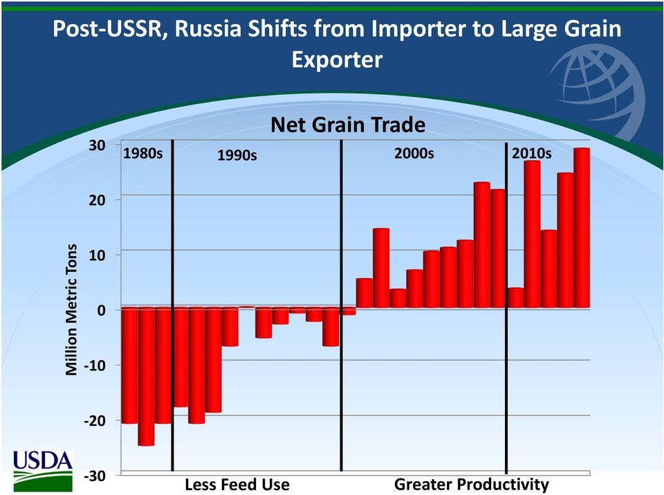 Grain Trade 2000s 2010s 20 Million Metric