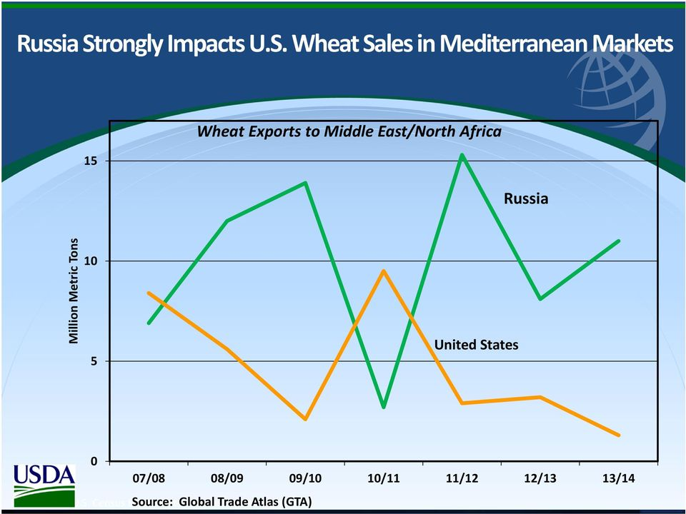 Wheat Sales in Mediterranean Markets 15 Wheat Exports to Middle