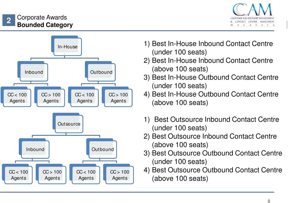 Best In-House Outbound Contact Centre (under 100 seats) 4) Best In-House Outbound Contact Centre (above 100 seats) 1) Best Outsource Inbound Contact Centre (under 100