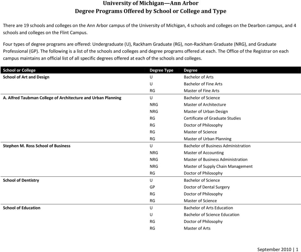 The following is a list of the schools and colleges and degree programs offered at each.