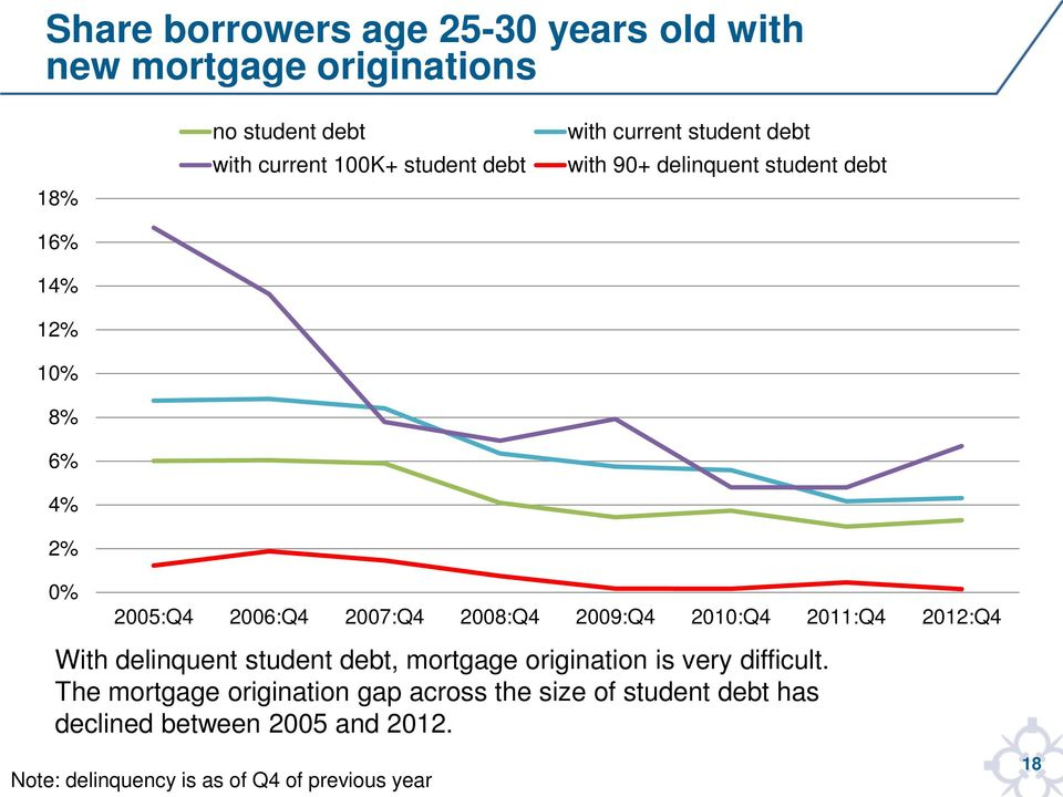 2009:Q4 2010:Q4 2011:Q4 2012:Q4 With delinquent student debt, mortgage origination is very difficult.