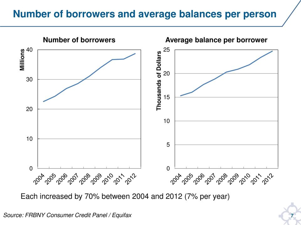 Dollars Average balance per borrower 25 20 15 10 10 5