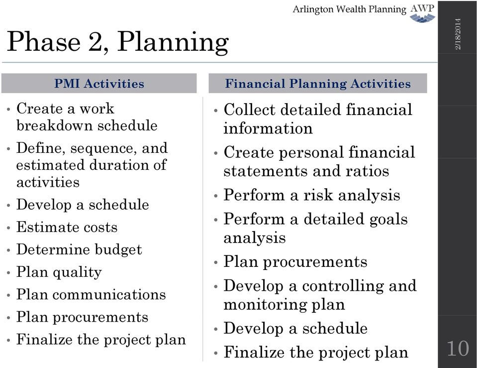analysis Develop a schedule Perform a detailed goals Estimate costs analysis Determine budget Plan procurements Plan quality Develop