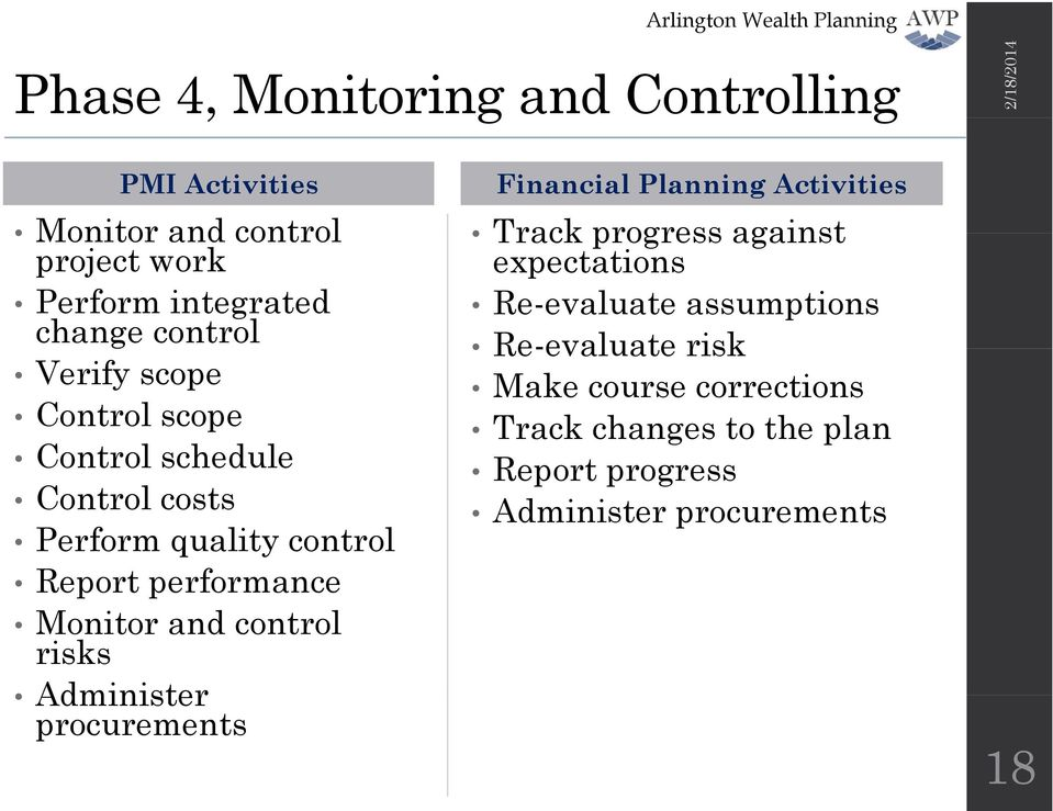 and control risks Administer procurements Financial Planning Activities Track progress against expectations