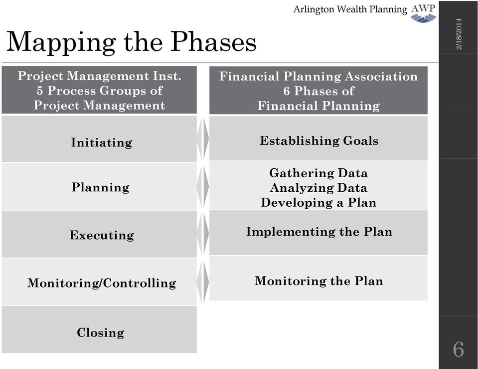 Planning Association 6 Phases of Financial Planning Establishing Goals