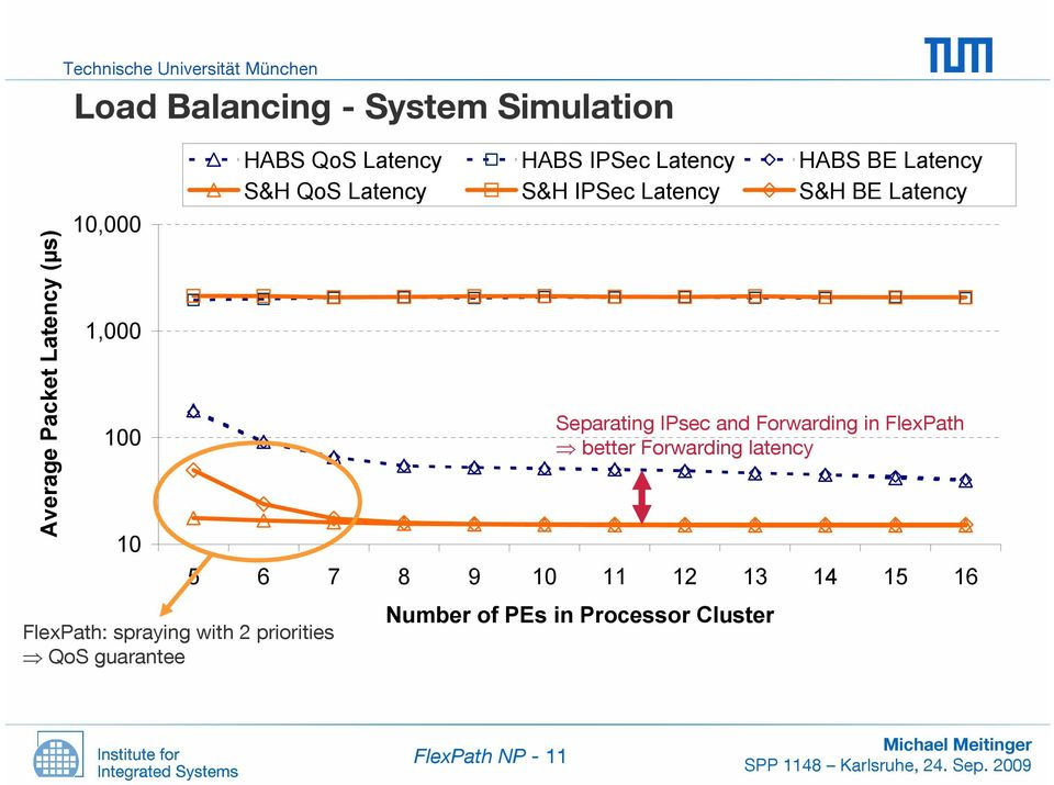 BE Latency S&H QoS Latency S&H IPSec Latency S&H BE Latency Separating IPsec and Forwarding in FlexPath