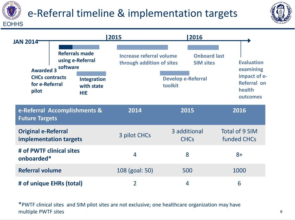 Accomplishments & Future Targets 2014 2015 2016 Original e Referral implementation targets #of PWTF clinical sites onboarded* 3 pilot CHCs 3 additional CHCs Total of 9 SIM funded