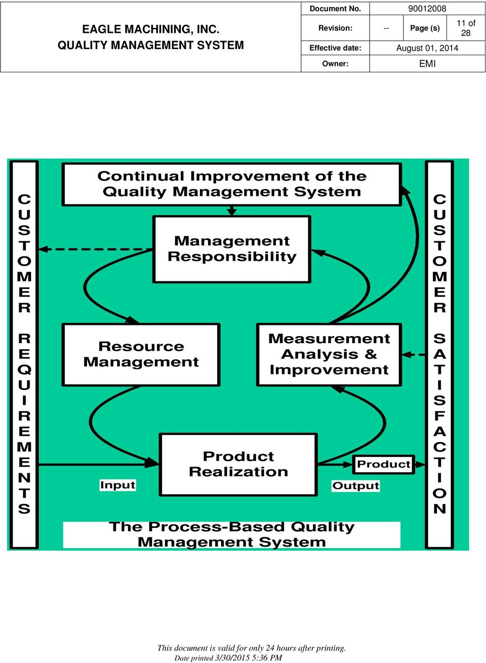 Responsibility Product Realization Measurement Analysis & Improvement The