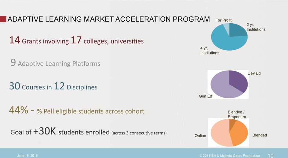 Institutions Dev Ed 30 Courses in 12 Disciplines Gen Ed 44% - % Pell eligible students across cohort