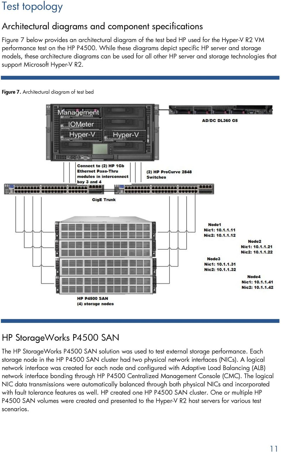 Architectural diagram of test bed HP StorageWorks P4500 SAN The HP StorageWorks P4500 SAN solution was used to test external storage performance.