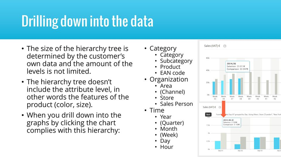 The hierarchy tree doesn t include the attribute level, in other words the features of the product (color, size).