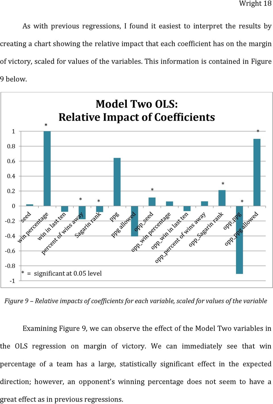 05 level Figure 9 Relative impacts of coefficients for each variable, scaled for values of the variable Examining Figure 9, we can observe the effect of the Model Two variables in the OLS regression