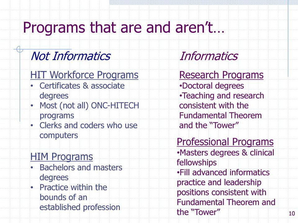 Informatics Research Programs Doctoral degrees Teaching and research consistent with the Fundamental Theorem and the Tower Professional