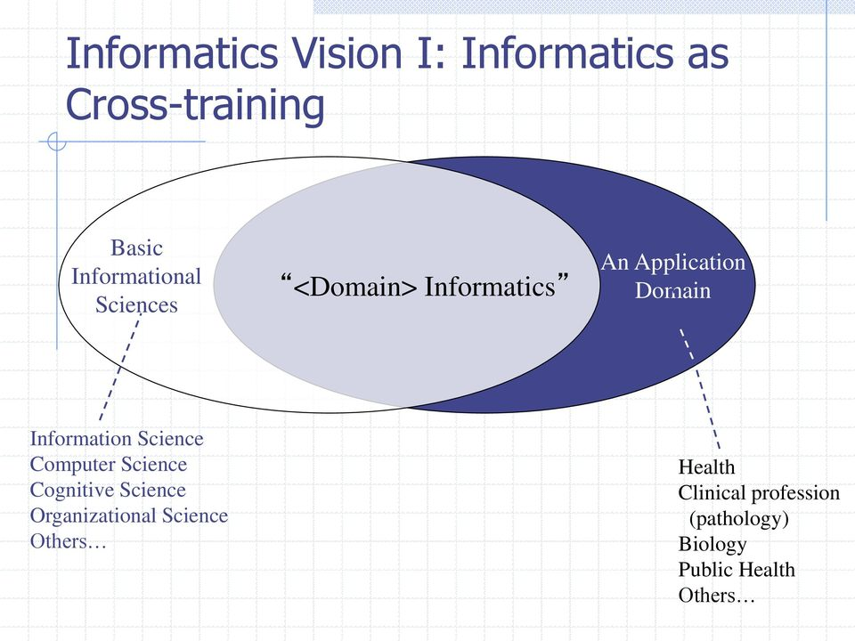 Information Science Computer Science Cognitive Science