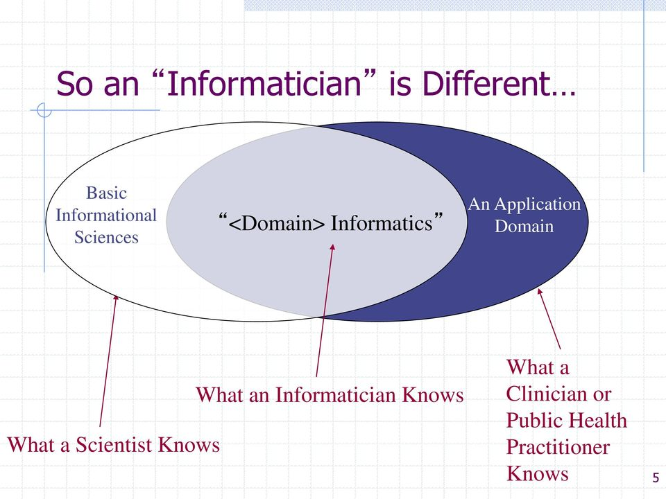 What a Scientist Knows What an Informatician Knows