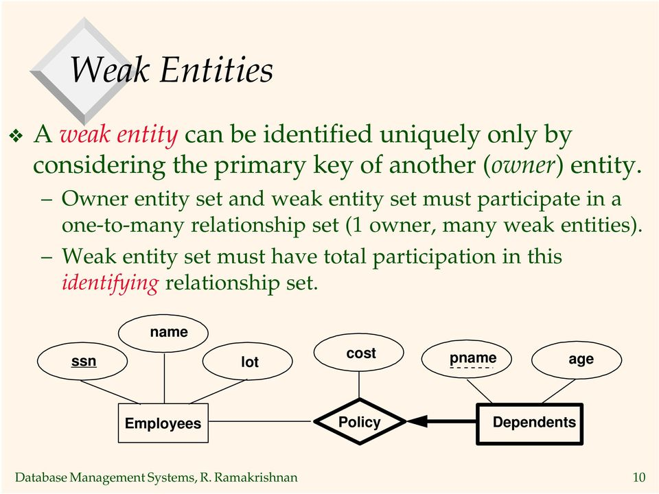 Owner entity set and weak entity set must participate in a one-to-many relationship set (1 owner,