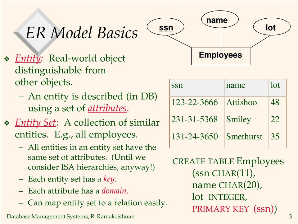 (Until we consider ISA hierarchies, anyway!) Each entity set has a key. Each attribute has a domain. Can map entity set to a relation easily.