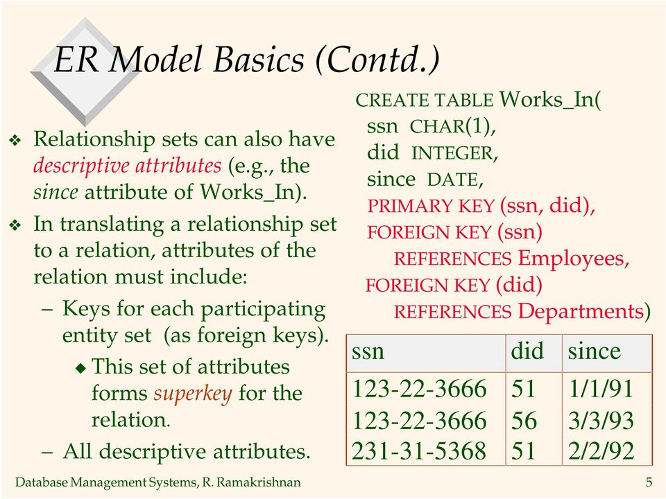 This set of attributes forms superkey for the relation. All descriptive attributes.
