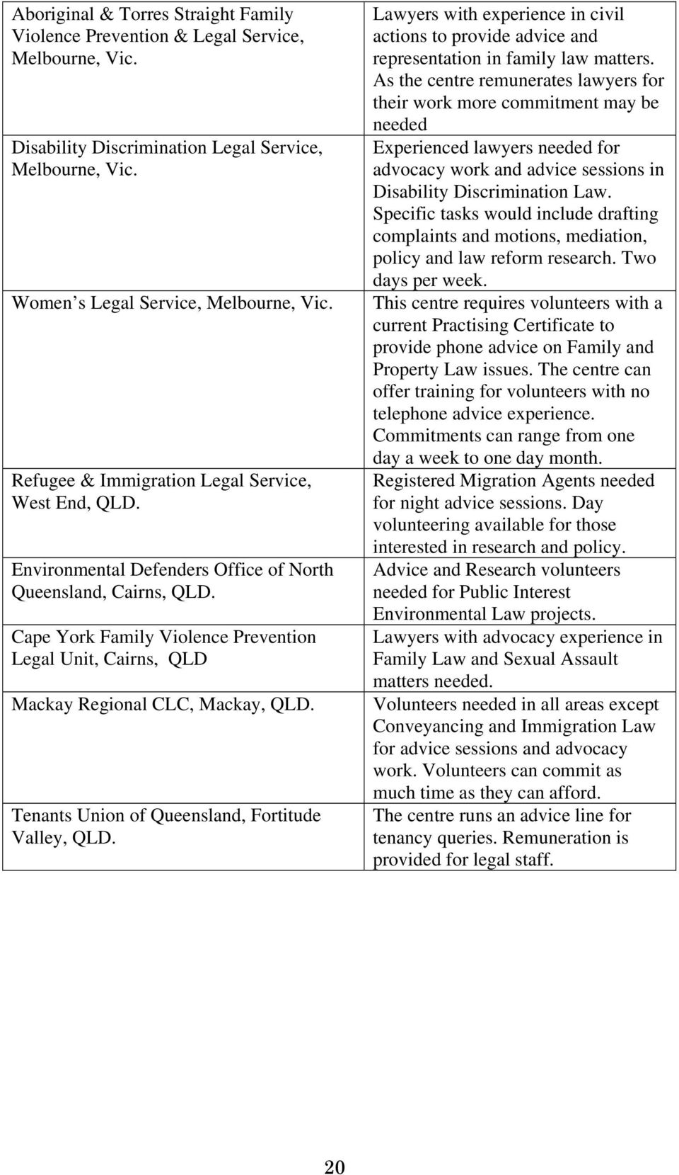 Cape York Family Violence Prevention Legal Unit, Cairns, QLD Mackay Regional CLC, Mackay, QLD. Tenants Union of Queensland, Fortitude Valley, QLD.