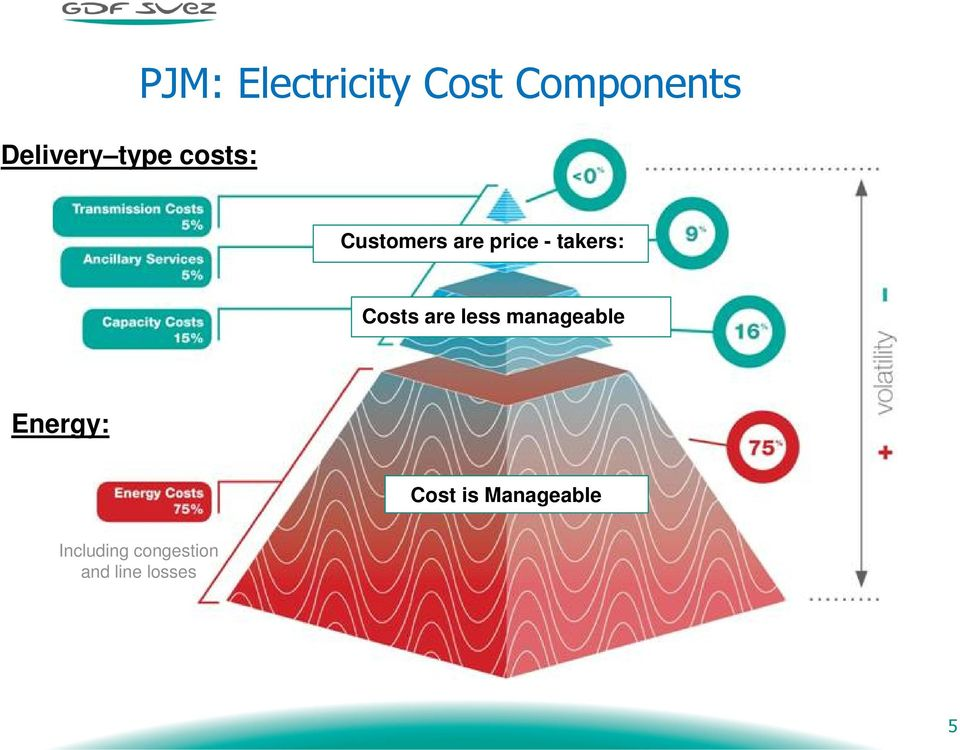 Costs are less manageable Energy: Cost is