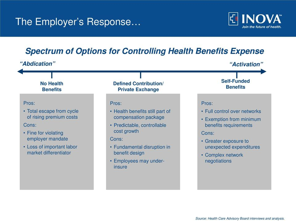 still part of compensation package Predictable, controllable cost growth Cons: Fundamental disruption in benefit design Employees may underinsure Pros: Full control over