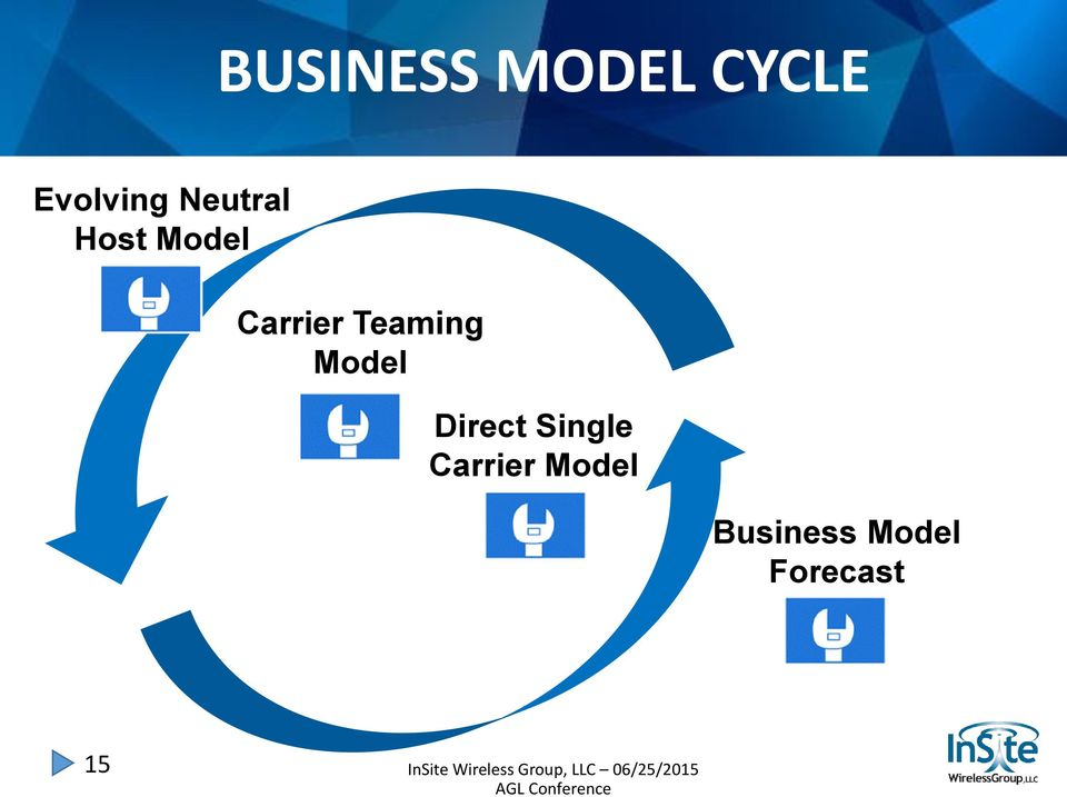 Teaming Model Direct Single