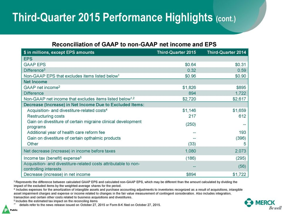 90 Net Income GAAP net income 2 $1,826 $895 Difference 894 1,722 Non-GAAP net income that excludes items listed below 1,2 $2,720 $2,617 Decrease (Increase) in Net Income Due to Excluded Items: