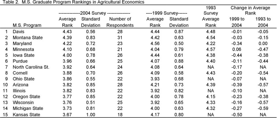 Average 1999 to 1993 to M.S. Program Rank Deviation Respondents Rank Deviation Rank 2004 2004 1 Davis 4.43 0.56 28 4.44 0.87 4.48-0.01-0.05 2 Montana State 4.39 0.83 31 4.42 0.63 4.54-0.03-0.