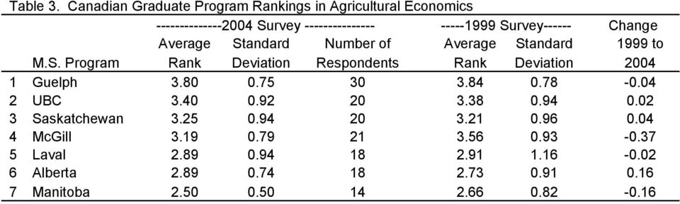 Change Average Standard Number of Average Standard 1999 to M.S. Program Rank Deviation Respondents Rank Deviation 2004 1 Guelph 3.