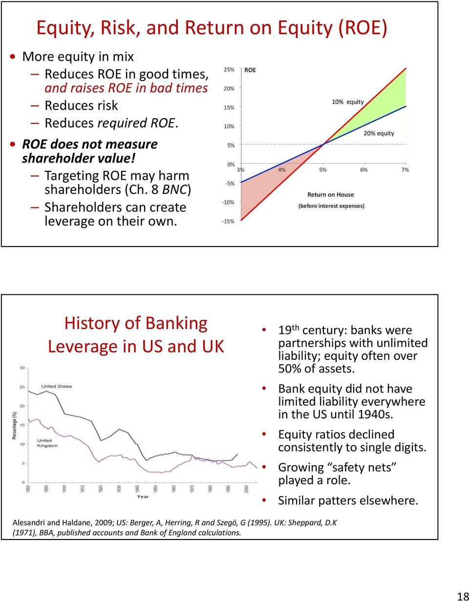 15% 25% 20% 15% 10% ROE 10% equity 3% 4% 5% 6% 7% Return on House (before interest expenses) 20% equity History of Banking Leverage in US and UK 19 th century: banks were partnerships with unlimited