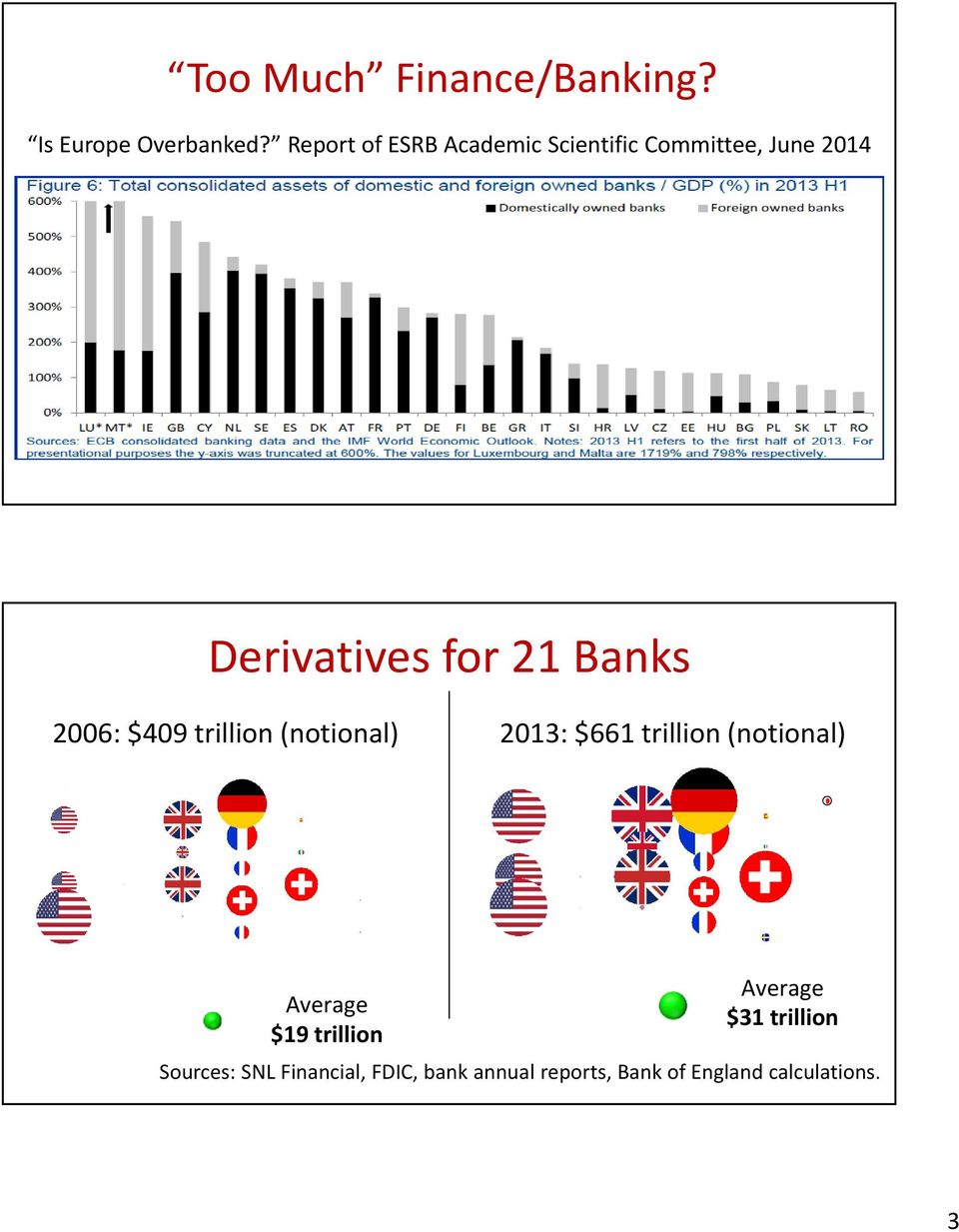 Banks 2006: $409 trillion (notional) 2013: $661 trillion (notional) Average