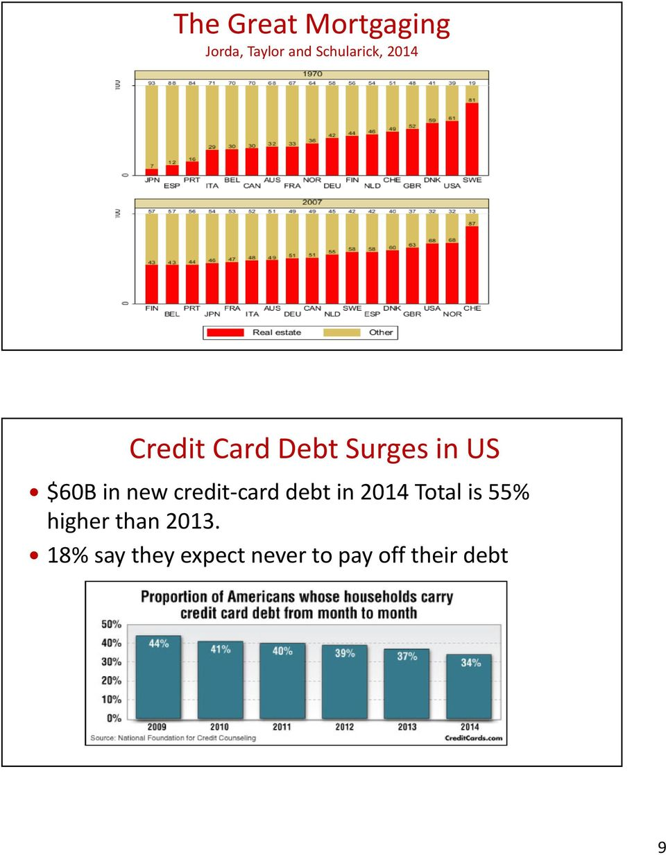credit card debt in 2014 Total is 55% higher than