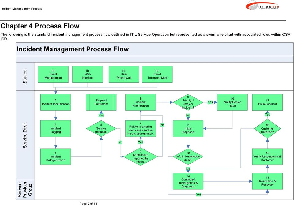 Incident Management Process Flow 1a- Event Management 1b- Web Interface 1c- User Phone Call 1d- Email Technical Staff 2 Incident Identification Request Fulfillment 8 Incident Prioritization 9
