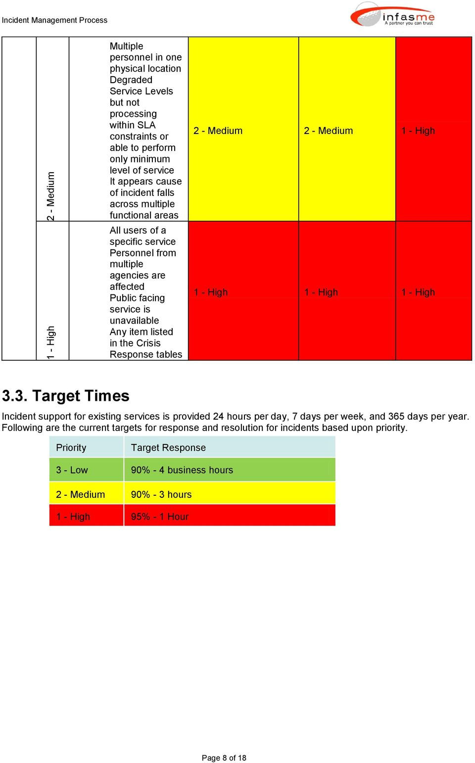 Response tables 2 - Medium 2 - Medium 1 - High 1 - High 1 - High 1 - High 3.3. Target Times Incident support for existing services is provided 24 hours per day, 7 days per week, and 365 days per year.