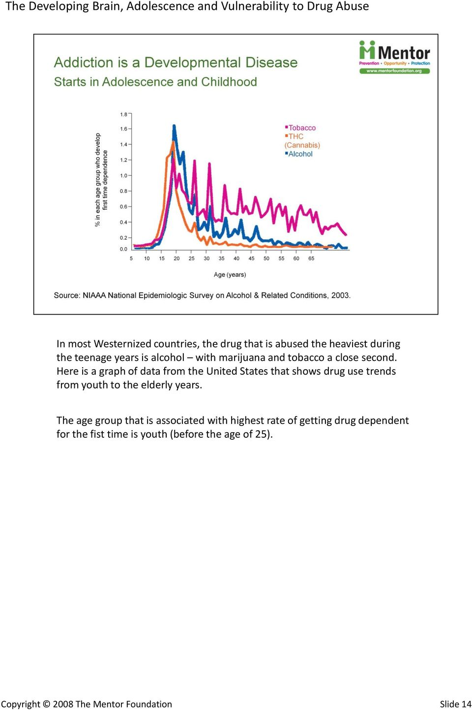 Here is a graph of data from the United States that shows drug use trends from youth to the