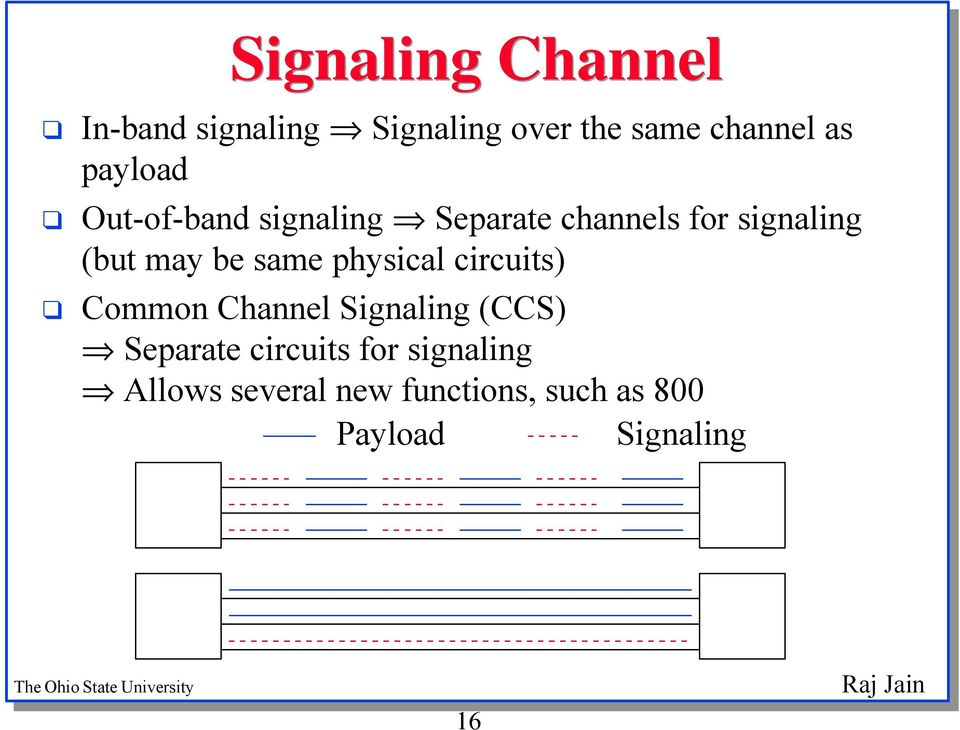 same physical circuits) Common Channel Signaling (CCS) Separate circuits