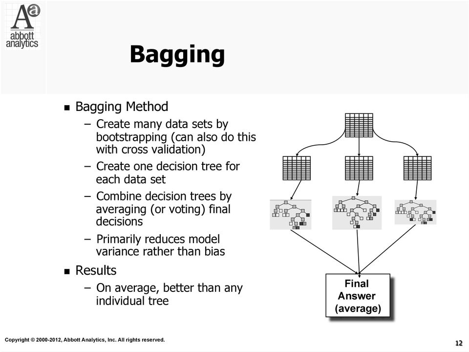 by averaging (or voting) final decisions Primarily reduces model variance rather